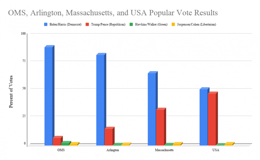 Graph compares percentage of votes per candidate within different areas